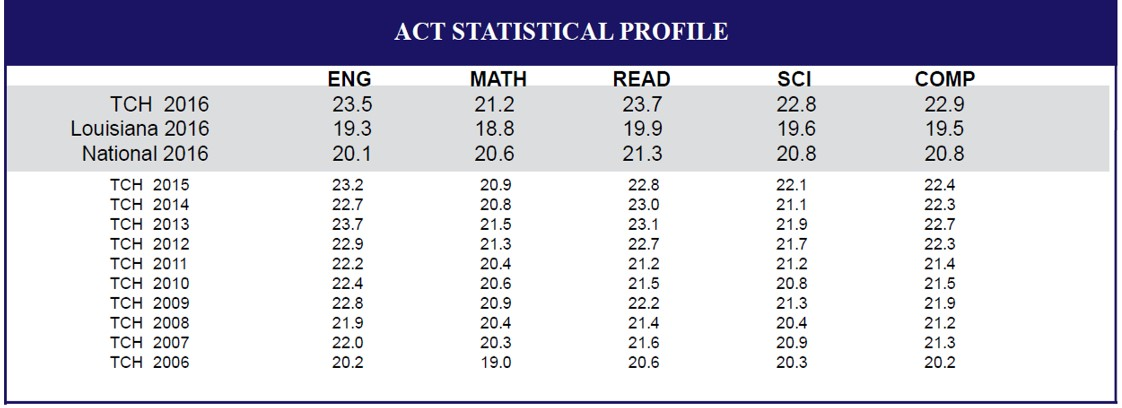 Act Scores Teurlings Catholic High School